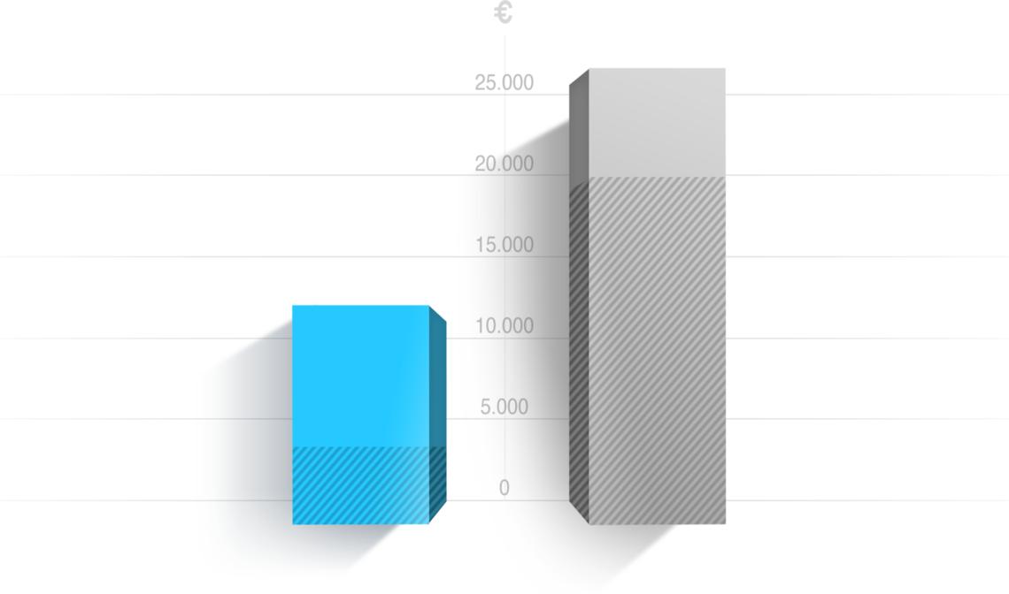 Diagramm orderbird im Vergleich zu traditionellen Kassenherstellern bei großen Betrieben