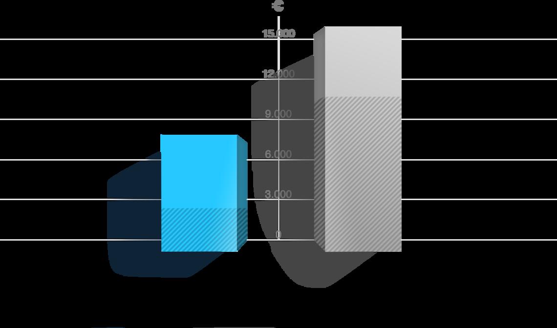 Diagramm orderbird im Vergleich zu traditionellen Kassenherstellern bei mittelgroßen Betrieben