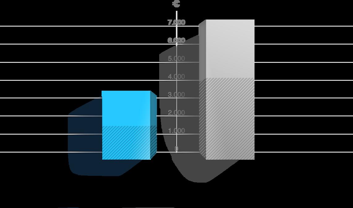 Diagramm orderbird im Vergleich zu traditionellen Kassenherstellern bei kleineren Betrieben